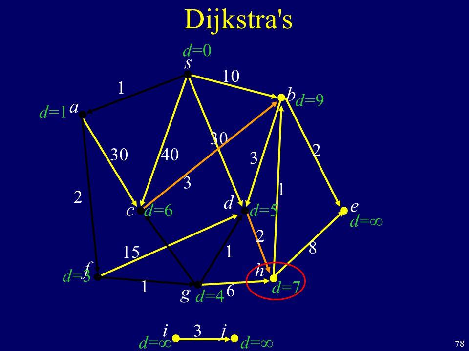 78 s c b Dijkstra s a d f ij h e g 40 1 10 2 1 1 6 8 1 2 30 3 d=1d=1 d=3d=3 d=d= d=d= d=7d=7 d=d= d=9d=9 d=0d=0 d=6d=6 d=4d=4 d=5d=5 1 15 2 3 3