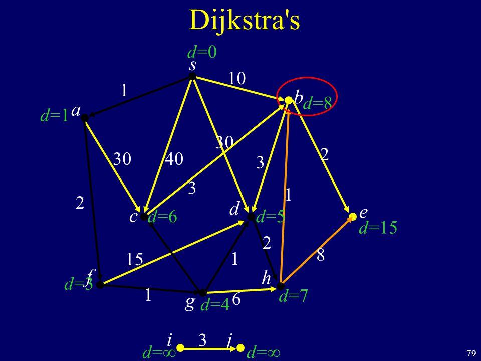 79 s c b Dijkstra s a d f ij h e g 40 1 10 2 1 1 6 8 1 2 30 3 d=1d=1 d=3d=3 d=d= d=d= d=7d=7 d=15 d=8d=8 d=0d=0 d=6d=6 d=4d=4 d=5d=5 30 1 15 2 3 3