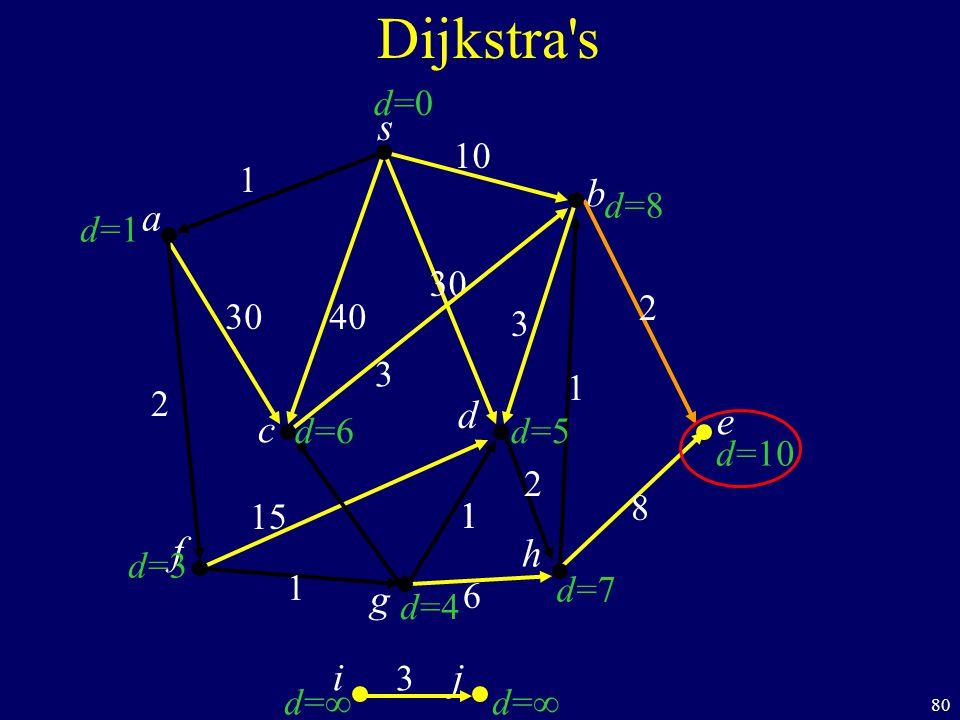 80 s c b Dijkstra s a d f ij h e g 40 1 10 2 1 1 6 8 1 2 30 3 d=1d=1 d=3d=3 d=d= d=d= d=7d=7 d=10 d=8d=8 d=0d=0 d=6d=6 d=4d=4 d=5d=5 30 1 15 2 3 3