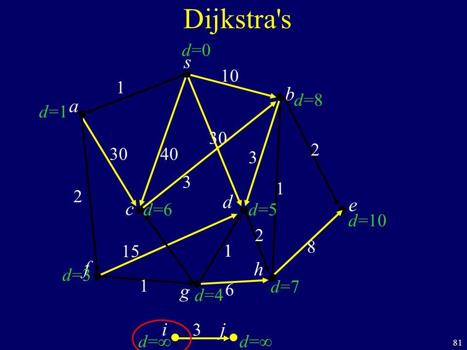 81 s c b Dijkstra s a d f ij h e g 40 1 10 2 1 1 6 8 1 2 30 3 d=1d=1 d=3d=3 d=d= d=d= d=7d=7 d=10 d=8d=8 d=0d=0 d=6d=6 d=4d=4 d=5d=5 30 1 15 2 3 3