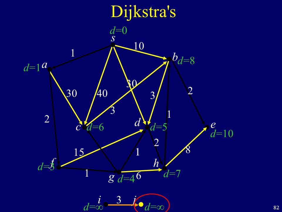 82 s c b Dijkstra s a d f ij h e g 40 1 10 2 1 1 6 8 1 2 30 3 d=1d=1 d=3d=3 d=d= d=d= d=7d=7 d=10 d=8d=8 d=0d=0 d=6d=6 d=4d=4 d=5d=5 30 1 15 2 3 3