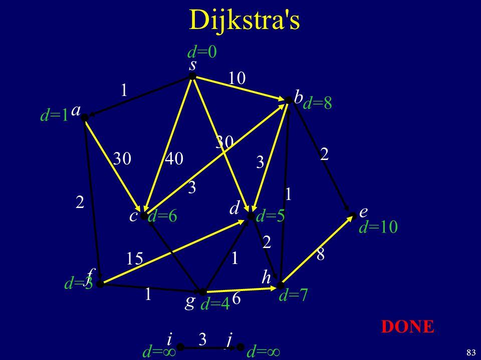 83 s c b Dijkstra s a d f ij h e g 40 1 10 2 1 1 6 8 1 2 30 3 d=1d=1 d=3d=3 d=d= d=d= d=7d=7 d=10 d=8d=8 d=0d=0 d=6d=6 d=4d=4 d=5d=5 30 1 15 2 3 DONE 3
