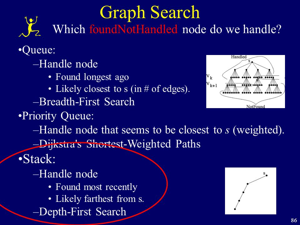 86 Graph Search Which foundNotHandled node do we handle? Queue: –Handle node Found longest ago Likely closest to s (in # of edges). –Breadth-First Sea