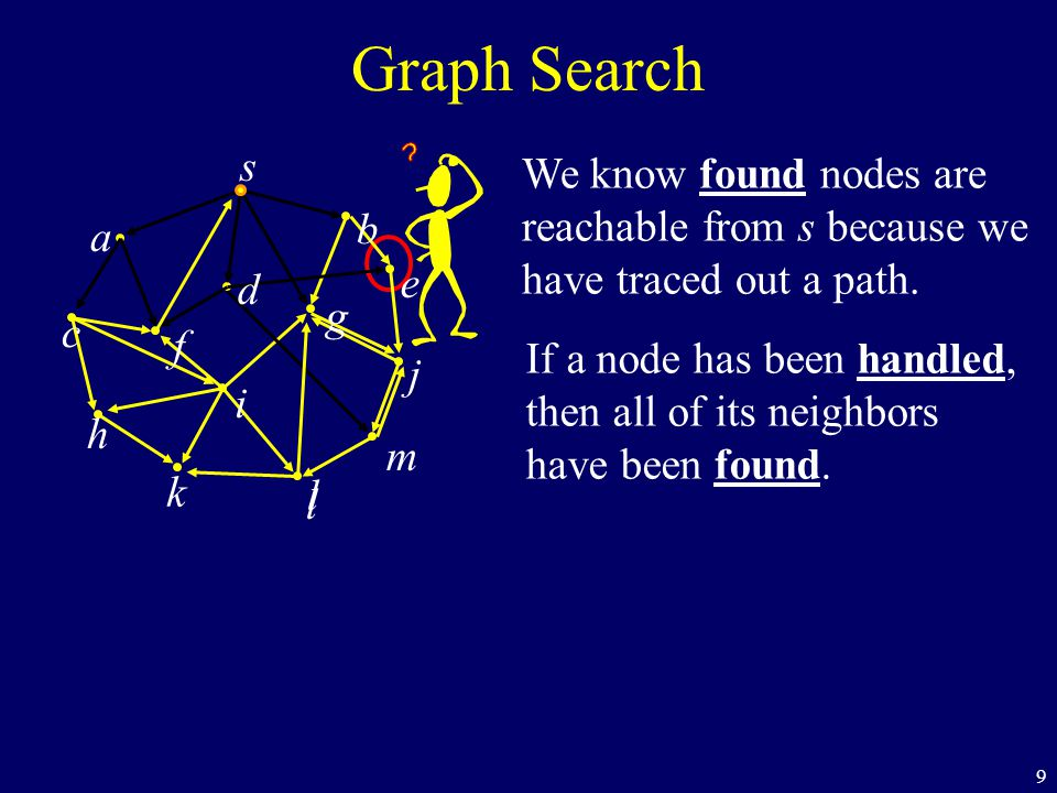 9 We know found nodes are reachable from s because we have traced out a path. If a node has been handled, then all of its neighbors have been found. G