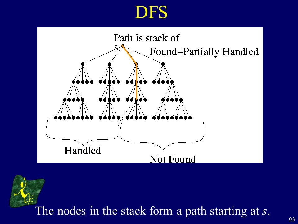 93 DFS The nodes in the stack form a path starting at s.