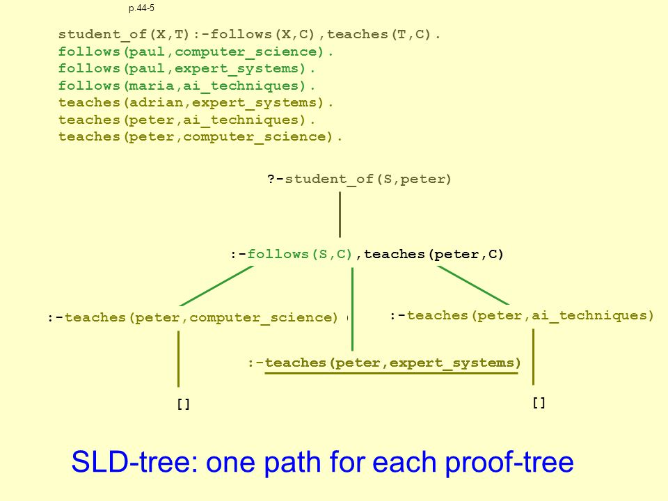 :-teaches(peter,ai_techniques) :-teaches(peter,expert_systems) :-teaches(peter,computer_science) -student_of(S,peter) SLD-tree: one path for each proof-tree :-follows(S,C),teaches(peter,C) :-teaches(peter,expert_systems) :-teaches(peter,computer_science) :-teaches(peter,ai_techniques) -student_of(S,peter) student_of(X,T):-follows(X,C),teaches(T,C).