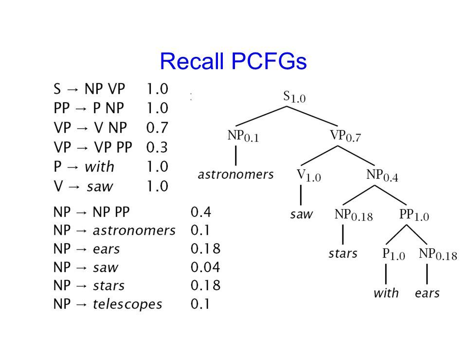 Recall PCFGs