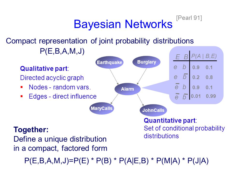 Bayesian Networks [Pearl 91] Qualitative part: Directed acyclic graph  Nodes - random vars.  Edges - direct influence Compact representation of join