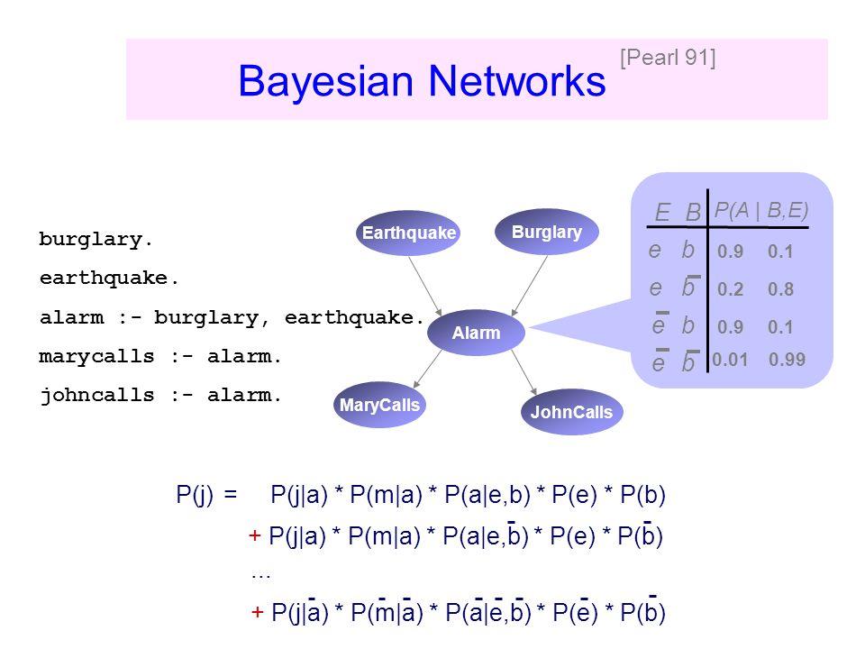 Traditional Approaches P(j)= P(j|a) * P(m|a) * P(a|e,b) * P(e) * P(b) + P(j|a) * P(m|a) * P(a|e,b) * P(e) * P(b) 0.90.1 e b e 0.20.8 0.01 0.99 0.90.1