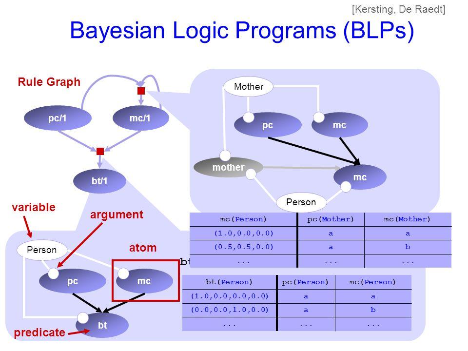 bt pcmc Person ba(0.0,0.0,1.0,0.0)... aa(1.0,0.0,0.0,0.0) mc(Person)pc(Person)bt(Person) Bayesian Logic Programs (BLPs) bt/1 pc/1mc/1 argument predica