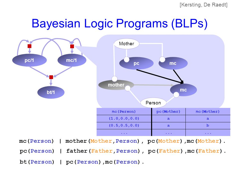 Bayesian Logic Programs (BLPs) bt/1 pc/1mc/1 pc(Person) | father(Father,Person), pc(Father),mc(Father).