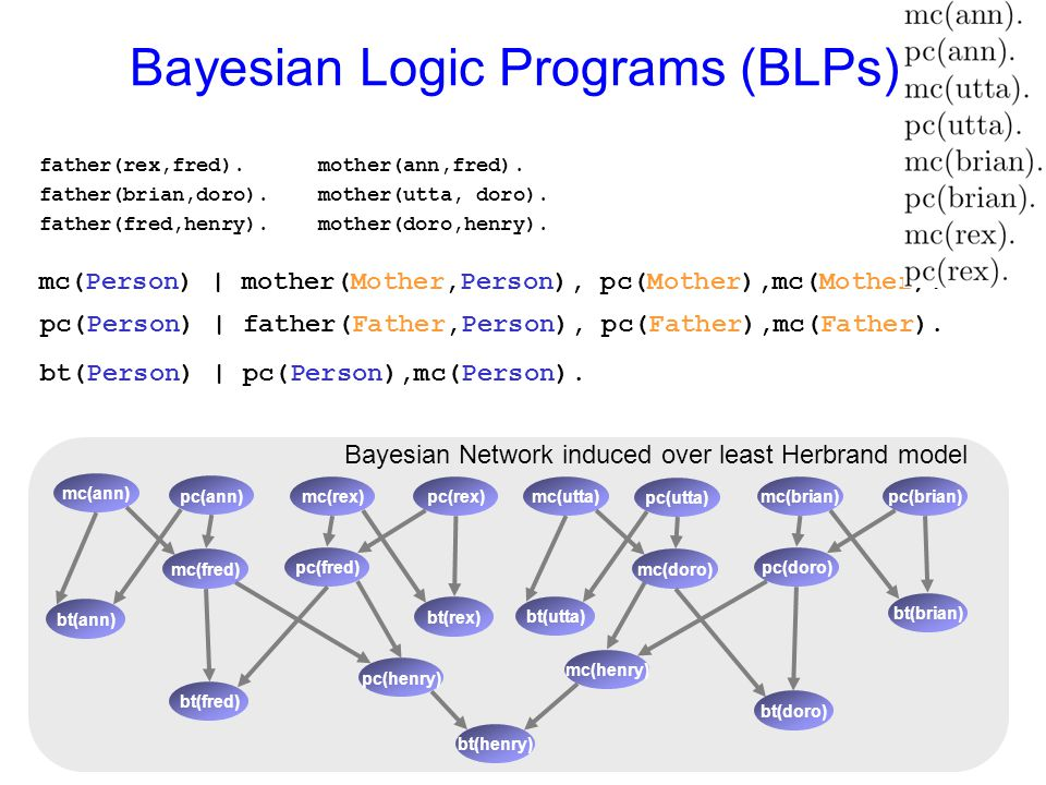 Bayesian Logic Programs (BLPs) father(rex,fred). mother(ann,fred). father(brian,doro). mother(utta, doro). father(fred,henry). mother(doro,henry). mc(