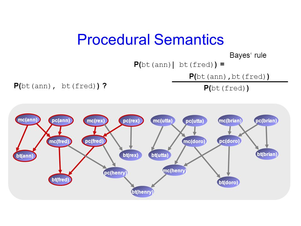 Procedural Semantics mc(rex) bt(rex) pc(rex) mc(ann) pc(ann) bt(ann) mc(fred) pc(fred) bt(fred) mc(brian) bt(brian) pc(brian)mc(utta) pc(utta) bt(utta) mc(doro) pc(doro) bt(doro) mc(henry) pc(henry) bt(henry) P( bt(ann), bt(fred) ) .