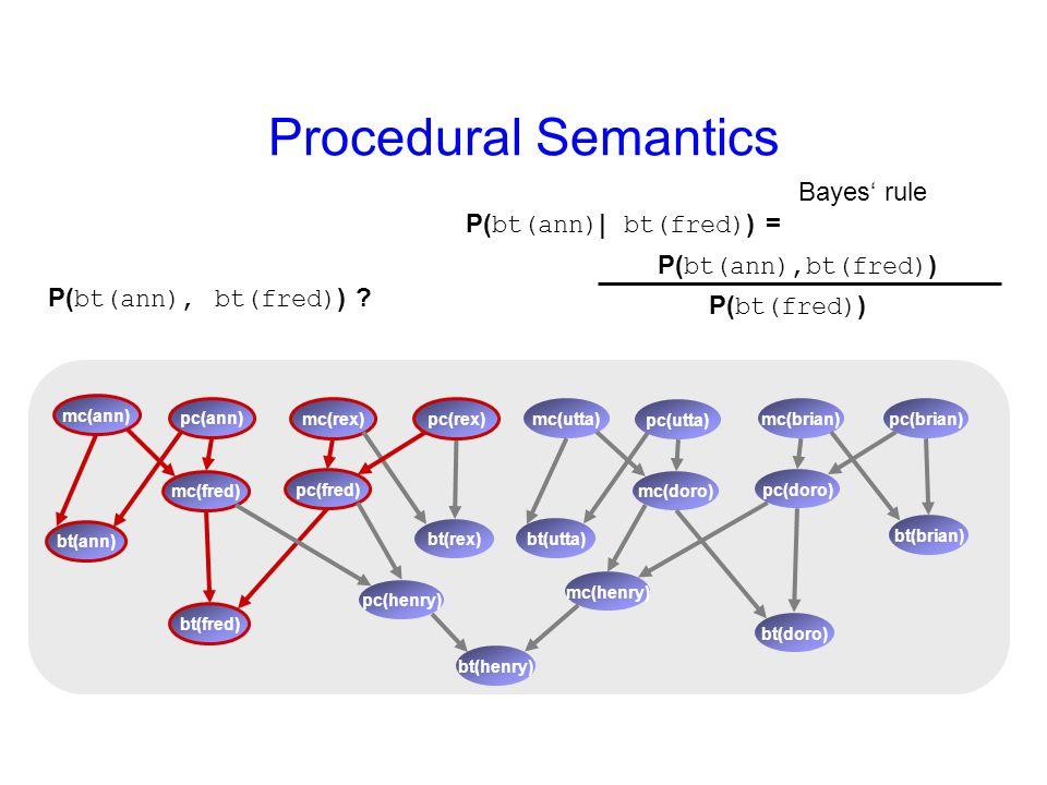 Procedural Semantics mc(rex) bt(rex) pc(rex) mc(ann) pc(ann) bt(ann) mc(fred) pc(fred) bt(fred) mc(brian) bt(brian) pc(brian)mc(utta) pc(utta) bt(utta