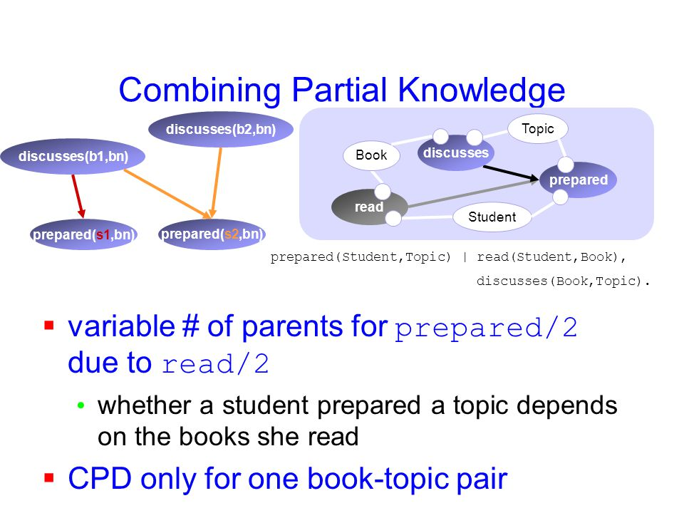 Combining Partial Knowledge prepared(s1,bn) discusses(b1,bn) prepared(s2,bn) discusses(b2,bn)  variable # of parents for prepared/2 due to read/2 whether a student prepared a topic depends on the books she read  CPD only for one book-topic pair prepared(Student,Topic) | read(Student,Book), discusses(Book,Topic).