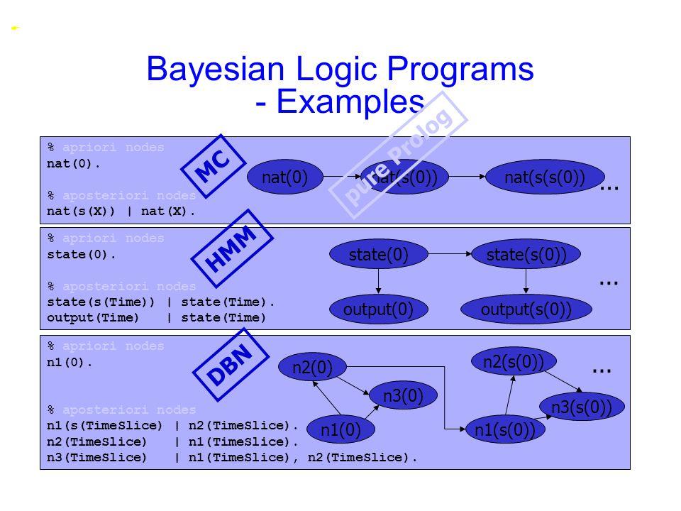 Bayesian Logic Programs - Examples % apriori nodes nat(0). % aposteriori nodes nat(s(X)) | nat(X). nat(0)nat(s(0))nat(s(s(0))... MC % apriori nodes st