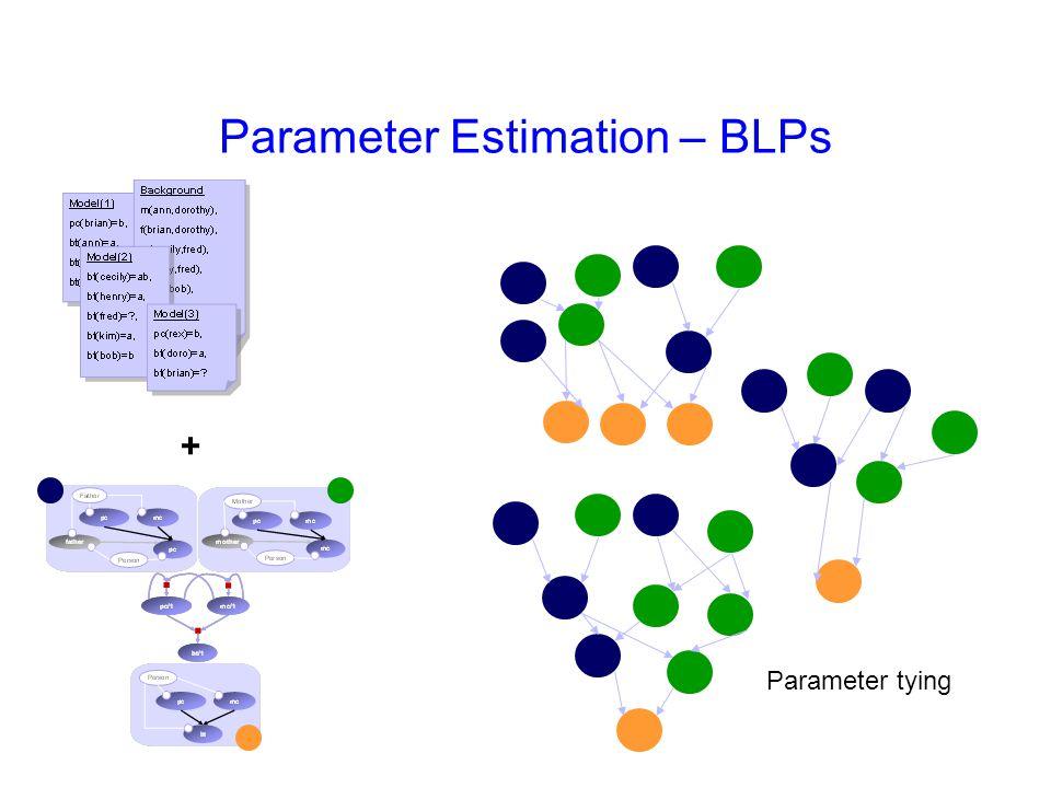 + Parameter tying