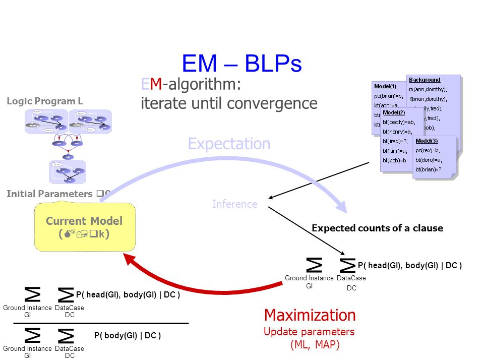 EM – BLPs Initial Parameters q 0 Logic Program L Expected counts of a clause Expectation Inference Update parameters (ML, MAP) Maximization EM-algorithm: iterate until convergence Current Model ( M,qk ) P( head(GI), body(GI) | DC ) M M DataCase DC Ground Instance GI P( head(GI), body(GI) | DC ) M M DataCase DC Ground Instance GI P( body(GI) | DC ) M M DataCase DC Ground Instance GI