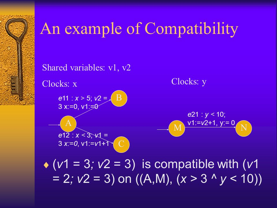 An example of Compatibility  (v1 = 3; v2 = 3) is compatible with (v1 = 2; v2 = 3) on ((A,M), (x > 3 ^ y < 10)) A B Clocks: x MN Clocks: y Shared variables: v1, v2 B C e11 : x > 5; v2 = 3 x:=0, v1:=0 e12 : x < 3; v1 = 3 x:=0, v1:=v1+1 e21 : y < 10; v1:=v2+1, y:= 0