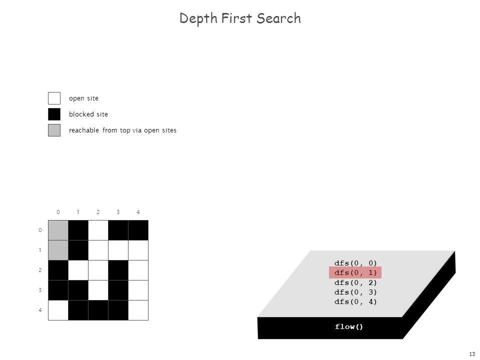 13 dfs(0, 0) dfs(0, 1) dfs(0, 2) dfs(0, 3) dfs(0, 4) Depth First Search 0 1 2 3 4 01234 flow() dfs(0, 0) open site blocked site reachable from top via open sites