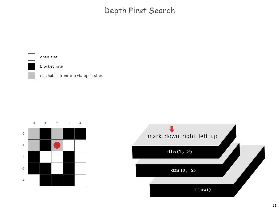 18 dfs(0, 0) dfs(0, 1) dfs(0, 2) dfs(0, 3) dfs(0, 4) Depth First Search 0 1 2 3 4 01234 flow() dfs(0, 0) mark down right left up dfs(0, 2) mark down r