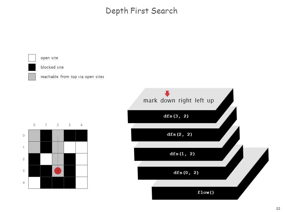 22 dfs(0, 0) dfs(0, 1) dfs(0, 2) dfs(0, 3) dfs(0, 4) Depth First Search 0 1 2 3 4 01234 flow() dfs(0, 0) mark down right left up dfs(0, 2) mark down right left up dfs(1, 2) mark down right left up dfs(2, 2) mark down right left up dfs(3, 2) open site blocked site reachable from top via open sites