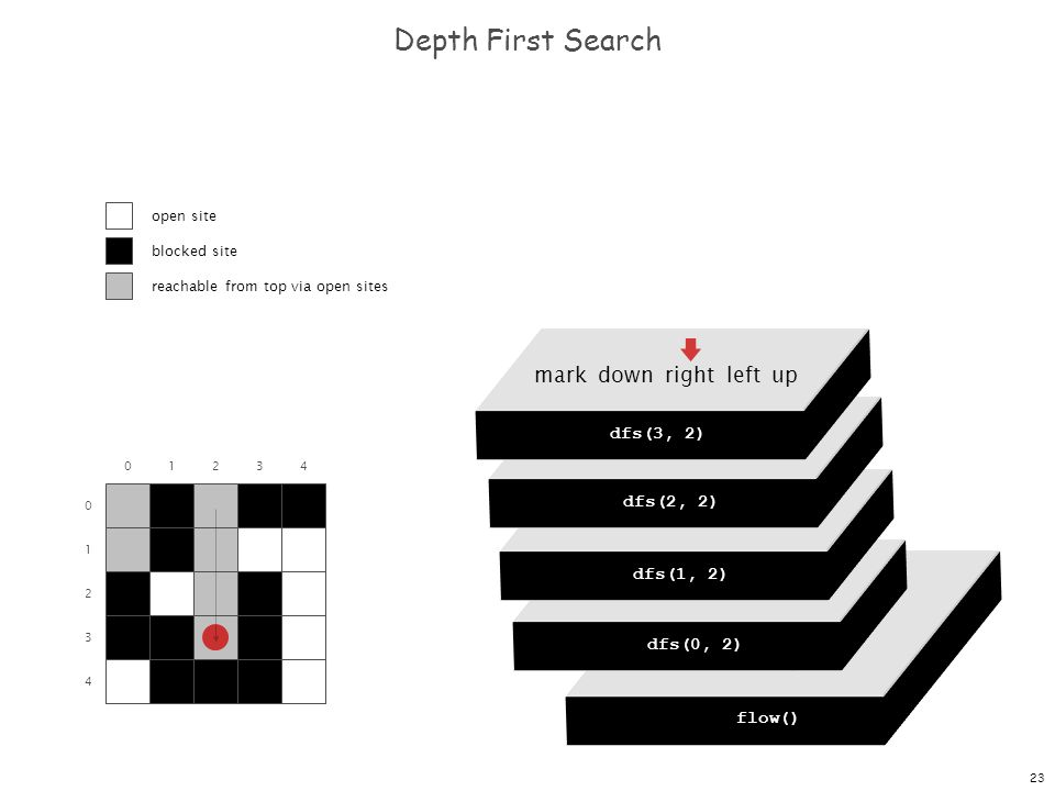 23 dfs(0, 0) dfs(0, 1) dfs(0, 2) dfs(0, 3) dfs(0, 4) Depth First Search 0 1 2 3 4 01234 flow() dfs(0, 0) mark down right left up dfs(0, 2) mark down right left up dfs(1, 2) mark down right left up dfs(2, 2) mark down right left up dfs(3, 2) open site blocked site reachable from top via open sites