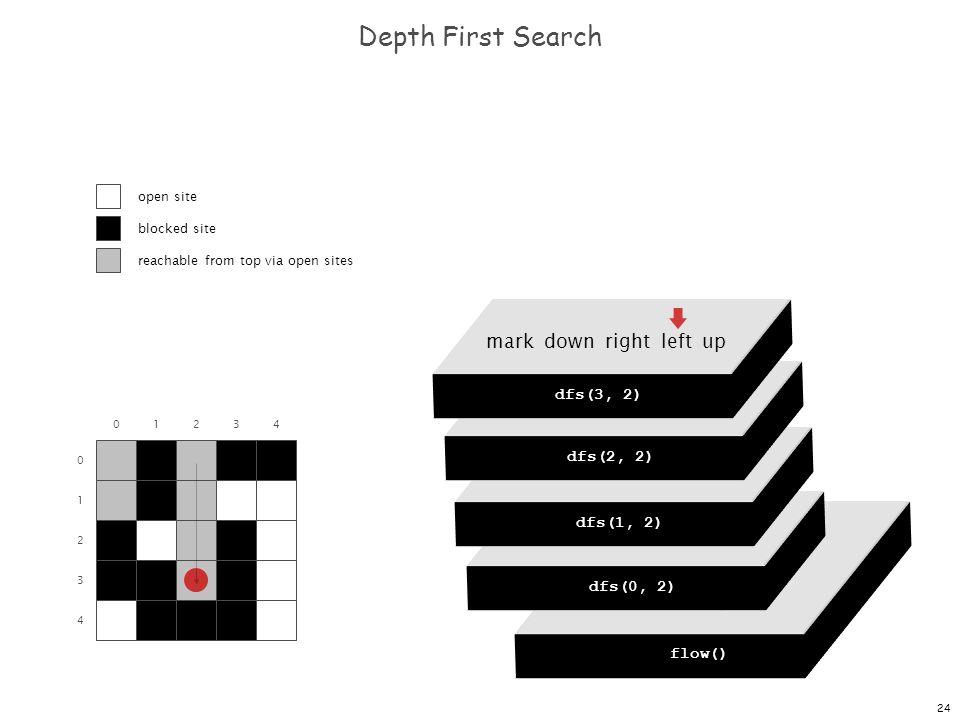 24 dfs(0, 0) dfs(0, 1) dfs(0, 2) dfs(0, 3) dfs(0, 4) Depth First Search 0 1 2 3 4 01234 flow() dfs(0, 0) mark down right left up dfs(0, 2) mark down right left up dfs(1, 2) mark down right left up dfs(2, 2) mark down right left up dfs(3, 2) open site blocked site reachable from top via open sites
