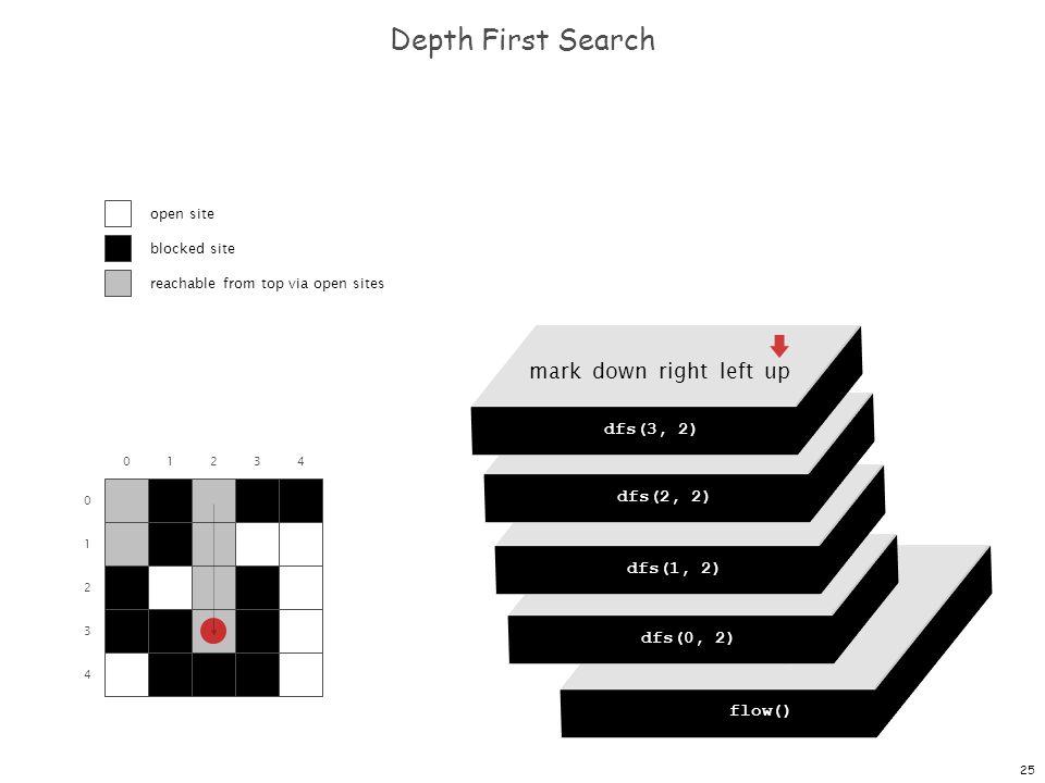 25 dfs(0, 0) dfs(0, 1) dfs(0, 2) dfs(0, 3) dfs(0, 4) Depth First Search 0 1 2 3 4 01234 flow() dfs(0, 0) mark down right left up dfs(0, 2) mark down right left up dfs(1, 2) mark down right left up dfs(2, 2) mark down right left up dfs(3, 2) open site blocked site reachable from top via open sites