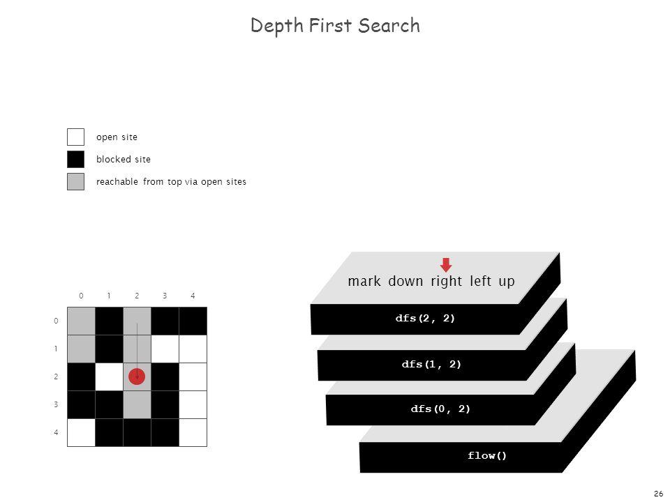 26 dfs(0, 0) dfs(0, 1) dfs(0, 2) dfs(0, 3) dfs(0, 4) Depth First Search 0 1 2 3 4 01234 flow() dfs(0, 0) mark down right left up dfs(0, 2) mark down r