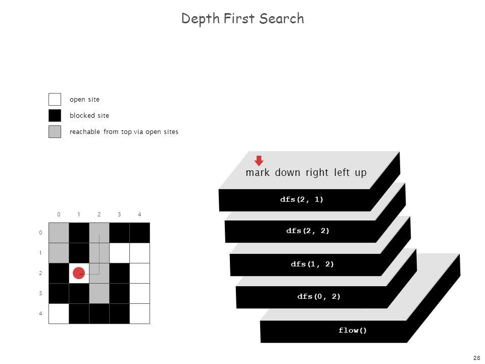 28 dfs(0, 0) dfs(0, 1) dfs(0, 2) dfs(0, 3) dfs(0, 4) Depth First Search 0 1 2 3 4 01234 flow() dfs(0, 0) mark down right left up dfs(0, 2) mark down right left up dfs(1, 2) mark down right left up dfs(2, 2) mark down right left up dfs(2, 1) open site blocked site reachable from top via open sites