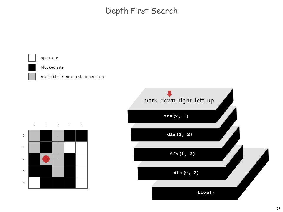 29 dfs(0, 0) dfs(0, 1) dfs(0, 2) dfs(0, 3) dfs(0, 4) Depth First Search 0 1 2 3 4 01234 flow() dfs(0, 0) mark down right left up dfs(0, 2) mark down right left up dfs(1, 2) mark down right left up dfs(2, 2) mark down right left up dfs(2, 1) open site blocked site reachable from top via open sites