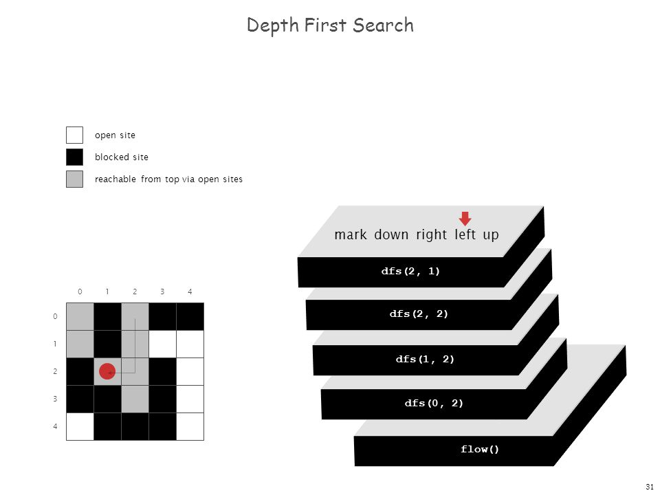 31 dfs(0, 0) dfs(0, 1) dfs(0, 2) dfs(0, 3) dfs(0, 4) Depth First Search 0 1 2 3 4 01234 flow() dfs(0, 0) mark down right left up dfs(0, 2) mark down right left up dfs(1, 2) mark down right left up dfs(2, 2) mark down right left up dfs(2, 1) open site blocked site reachable from top via open sites