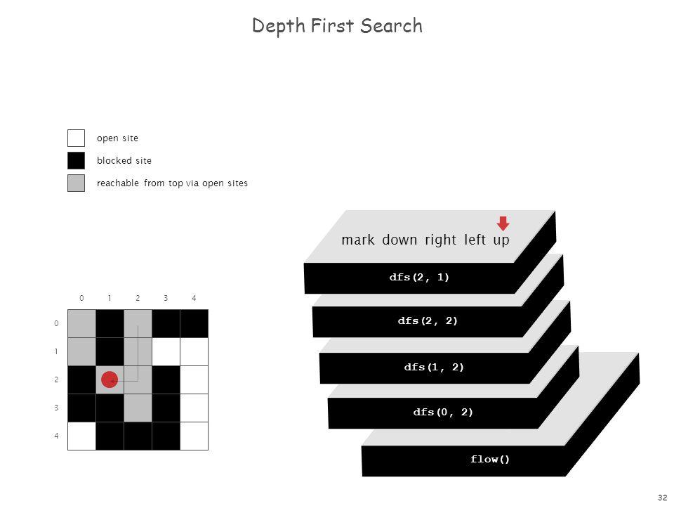 32 dfs(0, 0) dfs(0, 1) dfs(0, 2) dfs(0, 3) dfs(0, 4) Depth First Search 0 1 2 3 4 01234 flow() dfs(0, 0) mark down right left up dfs(0, 2) mark down right left up dfs(1, 2) mark down right left up dfs(2, 2) mark down right left up dfs(2, 1) open site blocked site reachable from top via open sites
