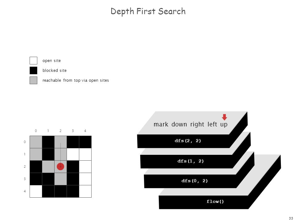 33 dfs(0, 0) dfs(0, 1) dfs(0, 2) dfs(0, 3) dfs(0, 4) Depth First Search 0 1 2 3 4 01234 flow() dfs(0, 0) mark down right left up dfs(0, 2) mark down r