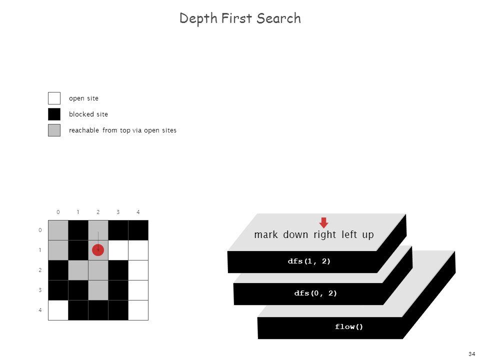 34 dfs(0, 0) dfs(0, 1) dfs(0, 2) dfs(0, 3) dfs(0, 4) Depth First Search 0 1 2 3 4 01234 flow() dfs(0, 0) mark down right left up dfs(0, 2) mark down r