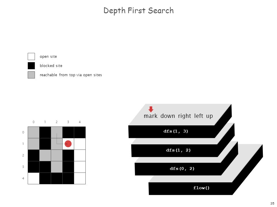 35 dfs(0, 0) dfs(0, 1) dfs(0, 2) dfs(0, 3) dfs(0, 4) Depth First Search 0 1 2 3 4 01234 flow() dfs(0, 0) mark down right left up dfs(0, 2) mark down r