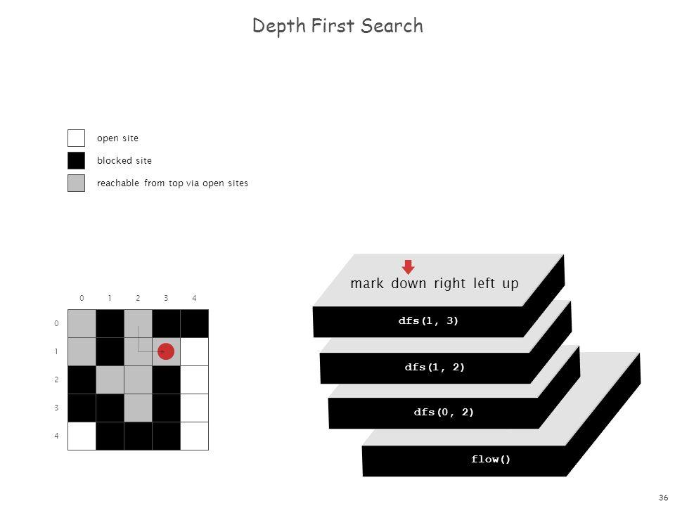 36 dfs(0, 0) dfs(0, 1) dfs(0, 2) dfs(0, 3) dfs(0, 4) Depth First Search 0 1 2 3 4 01234 flow() dfs(0, 0) mark down right left up dfs(0, 2) mark down r