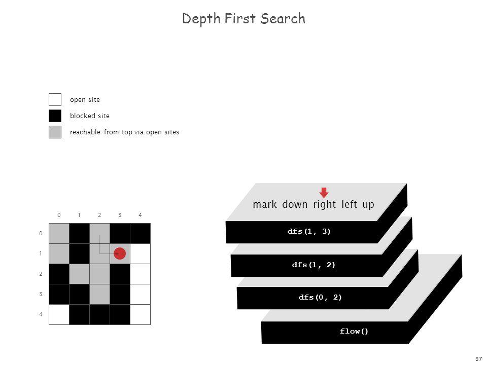 37 dfs(0, 0) dfs(0, 1) dfs(0, 2) dfs(0, 3) dfs(0, 4) Depth First Search 0 1 2 3 4 01234 flow() dfs(0, 0) mark down right left up dfs(0, 2) mark down r