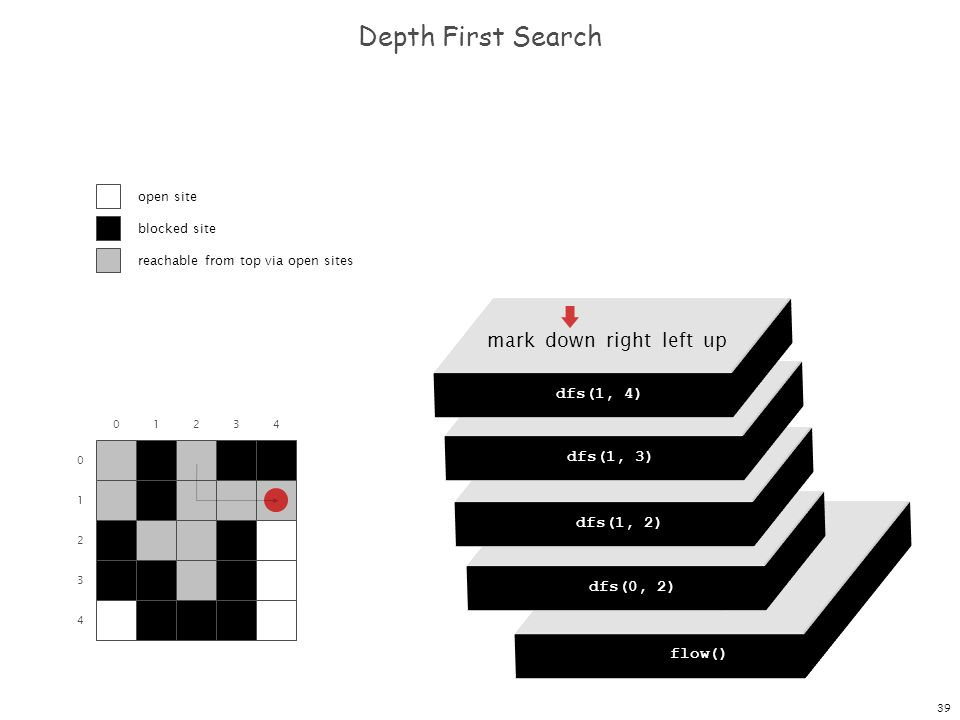 39 dfs(0, 0) dfs(0, 1) dfs(0, 2) dfs(0, 3) dfs(0, 4) Depth First Search 0 1 2 3 4 01234 flow() dfs(0, 0) mark down right left up dfs(0, 2) mark down right left up dfs(1, 2) mark down right left up dfs(1, 3) mark down right left up dfs(1, 4) open site blocked site reachable from top via open sites