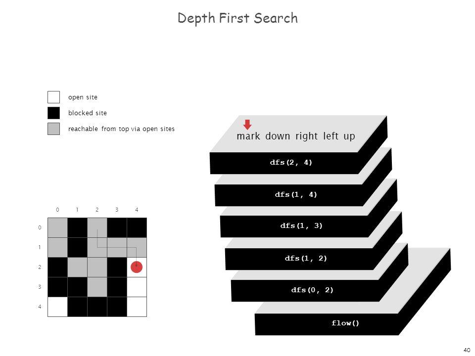 40 dfs(0, 0) dfs(0, 1) dfs(0, 2) dfs(0, 3) dfs(0, 4) Depth First Search 0 1 2 3 4 01234 flow() dfs(0, 0) mark down right left up dfs(0, 2) mark down r
