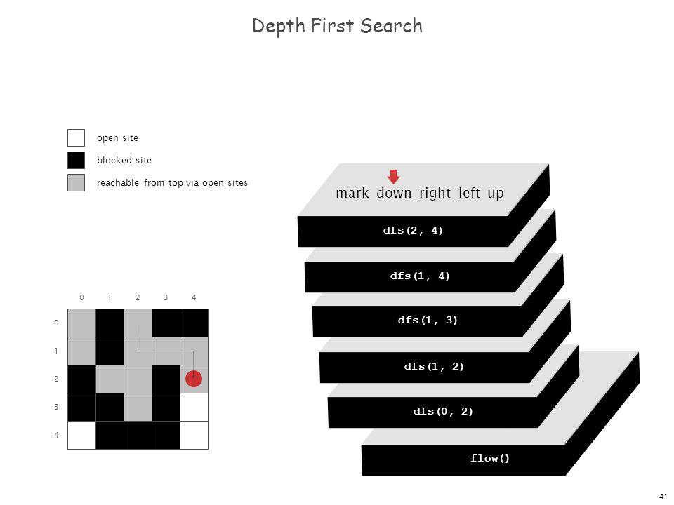 41 dfs(0, 0) dfs(0, 1) dfs(0, 2) dfs(0, 3) dfs(0, 4) Depth First Search 0 1 2 3 4 01234 flow() dfs(0, 0) mark down right left up dfs(0, 2) mark down r