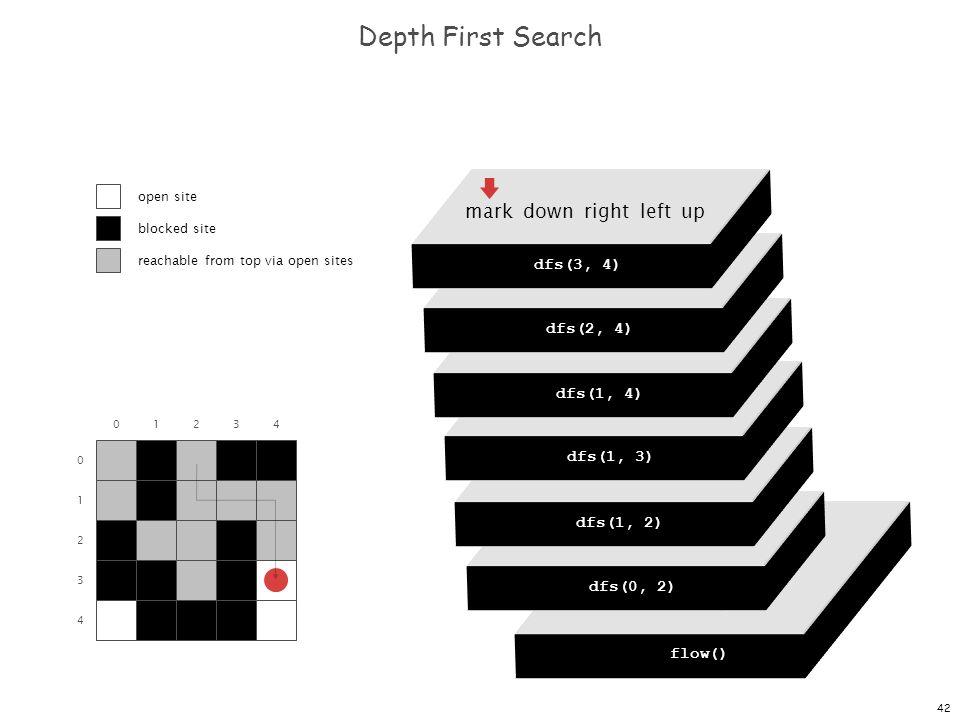 42 dfs(0, 0) dfs(0, 1) dfs(0, 2) dfs(0, 3) dfs(0, 4) Depth First Search 0 1 2 3 4 01234 flow() dfs(0, 0) mark down right left up dfs(0, 2) mark down right left up dfs(1, 2) mark down right left up dfs(1, 3) mark down right left up dfs(1, 4) mark down right left up dfs(2, 4) mark down right left up dfs(3, 4) open site blocked site reachable from top via open sites