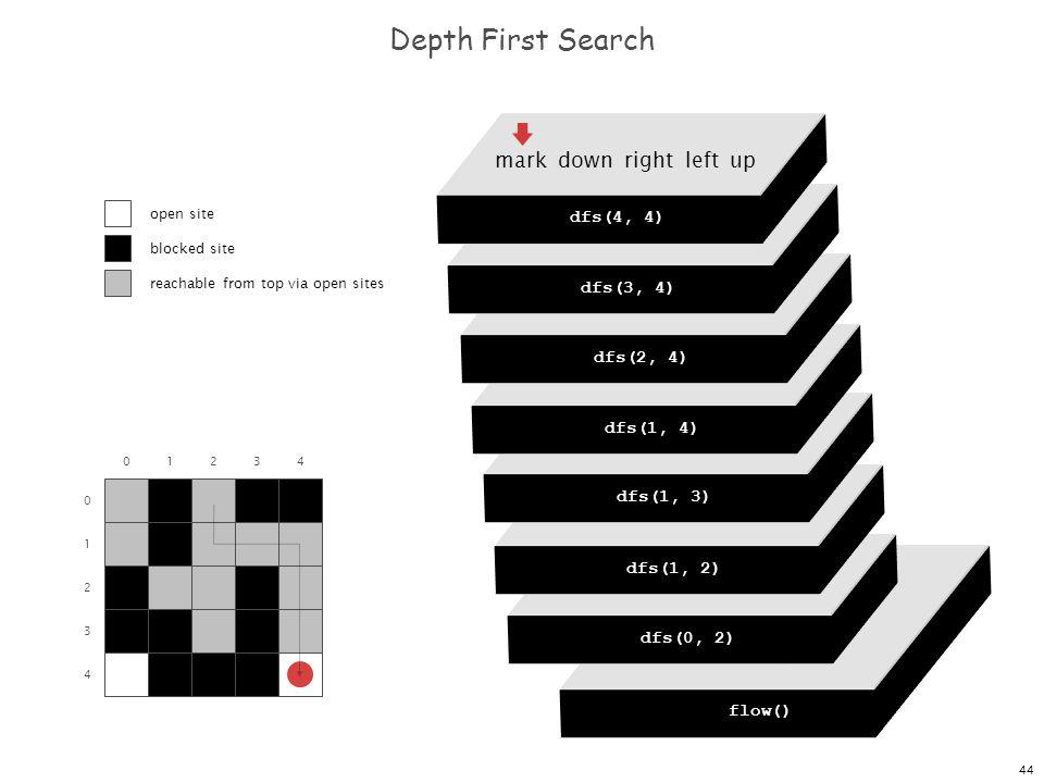 44 dfs(0, 0) dfs(0, 1) dfs(0, 2) dfs(0, 3) dfs(0, 4) Depth First Search 0 1 2 3 4 01234 flow() dfs(0, 0) mark down right left up dfs(0, 2) mark down right left up dfs(1, 2) mark down right left up dfs(1, 3) mark down right left up dfs(1, 4) mark down right left up dfs(2, 4) mark down right left up dfs(3, 4) mark down right left up dfs(4, 4) open site blocked site reachable from top via open sites