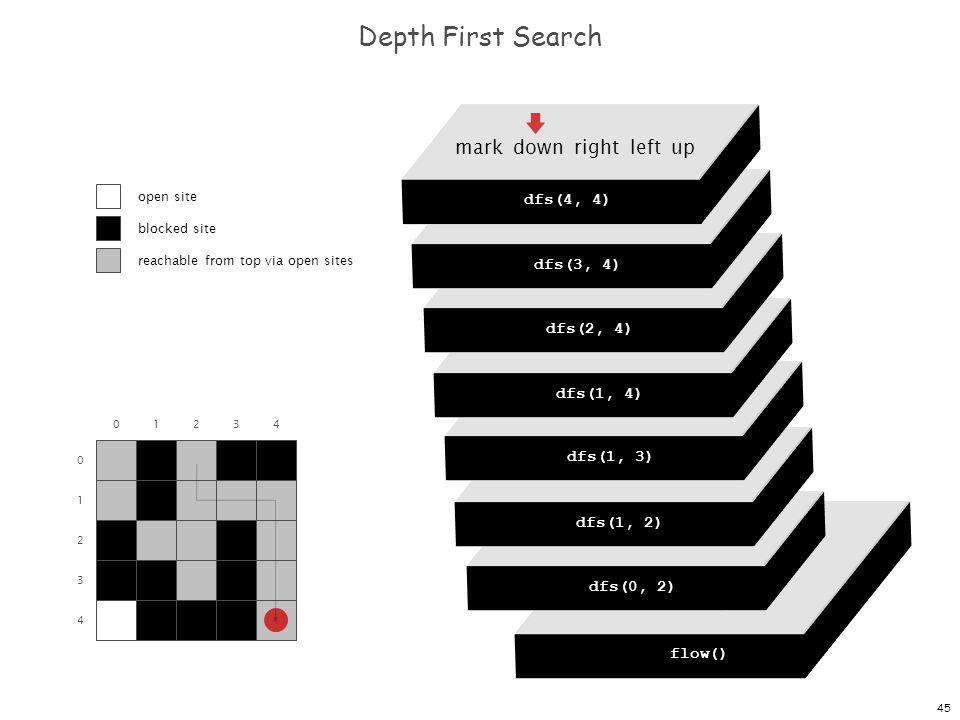 45 dfs(0, 0) dfs(0, 1) dfs(0, 2) dfs(0, 3) dfs(0, 4) Depth First Search 0 1 2 3 4 01234 flow() dfs(0, 0) mark down right left up dfs(0, 2) mark down right left up dfs(1, 2) mark down right left up dfs(1, 3) mark down right left up dfs(1, 4) mark down right left up dfs(2, 4) mark down right left up dfs(3, 4) mark down right left up dfs(4, 4) open site blocked site reachable from top via open sites