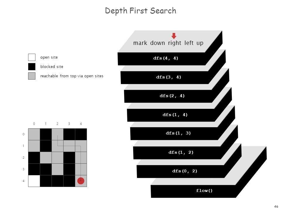 46 dfs(0, 0) dfs(0, 1) dfs(0, 2) dfs(0, 3) dfs(0, 4) Depth First Search 0 1 2 3 4 01234 flow() dfs(0, 0) mark down right left up dfs(0, 2) mark down right left up dfs(1, 2) mark down right left up dfs(1, 3) mark down right left up dfs(1, 4) mark down right left up dfs(2, 4) mark down right left up dfs(3, 4) mark down right left up dfs(4, 4) open site blocked site reachable from top via open sites