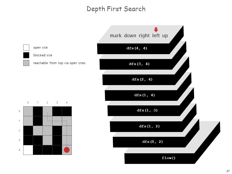 47 dfs(0, 0) dfs(0, 1) dfs(0, 2) dfs(0, 3) dfs(0, 4) Depth First Search 0 1 2 3 4 01234 flow() dfs(0, 0) mark down right left up dfs(0, 2) mark down right left up dfs(1, 2) mark down right left up dfs(1, 3) mark down right left up dfs(1, 4) mark down right left up dfs(2, 4) mark down right left up dfs(3, 4) mark down right left up dfs(4, 4) open site blocked site reachable from top via open sites