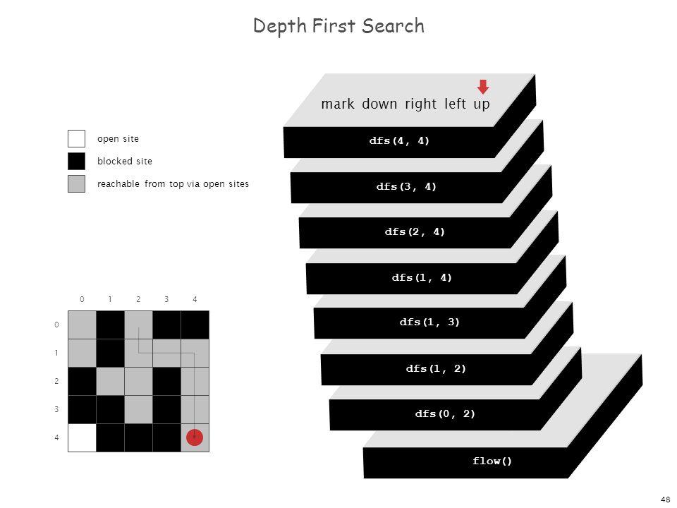 48 dfs(0, 0) dfs(0, 1) dfs(0, 2) dfs(0, 3) dfs(0, 4) Depth First Search 0 1 2 3 4 01234 flow() dfs(0, 0) mark down right left up dfs(0, 2) mark down right left up dfs(1, 2) mark down right left up dfs(1, 3) mark down right left up dfs(1, 4) mark down right left up dfs(2, 4) mark down right left up dfs(3, 4) mark down right left up dfs(4, 4) open site blocked site reachable from top via open sites