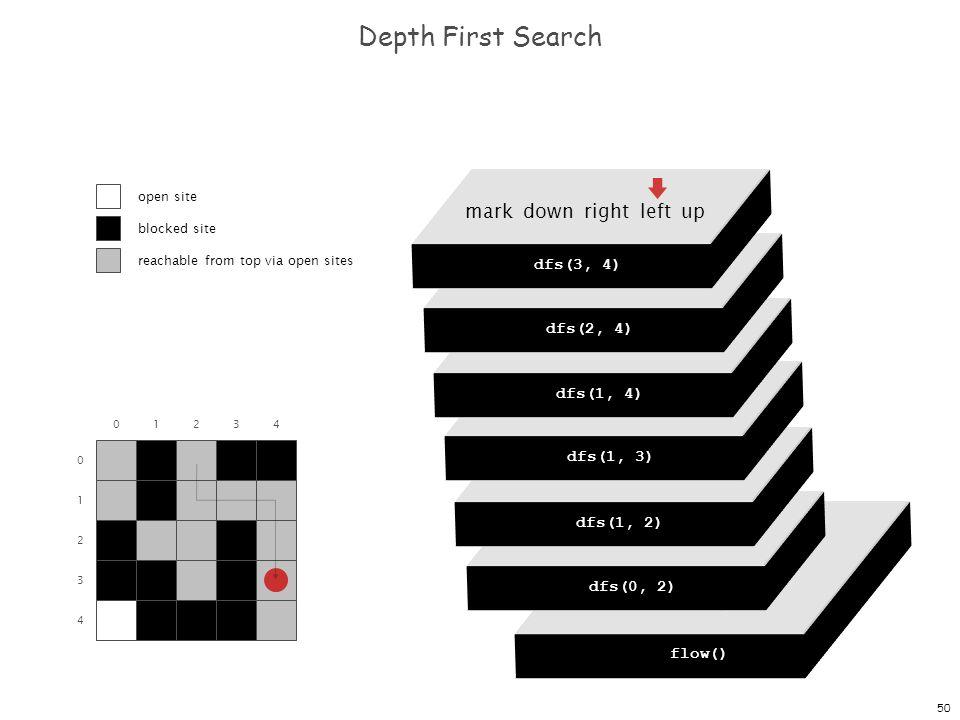 50 dfs(0, 0) dfs(0, 1) dfs(0, 2) dfs(0, 3) dfs(0, 4) Depth First Search 0 1 2 3 4 01234 flow() dfs(0, 0) mark down right left up dfs(0, 2) mark down right left up dfs(1, 2) mark down right left up dfs(1, 3) mark down right left up dfs(1, 4) mark down right left up dfs(2, 4) mark down right left up dfs(3, 4) open site blocked site reachable from top via open sites