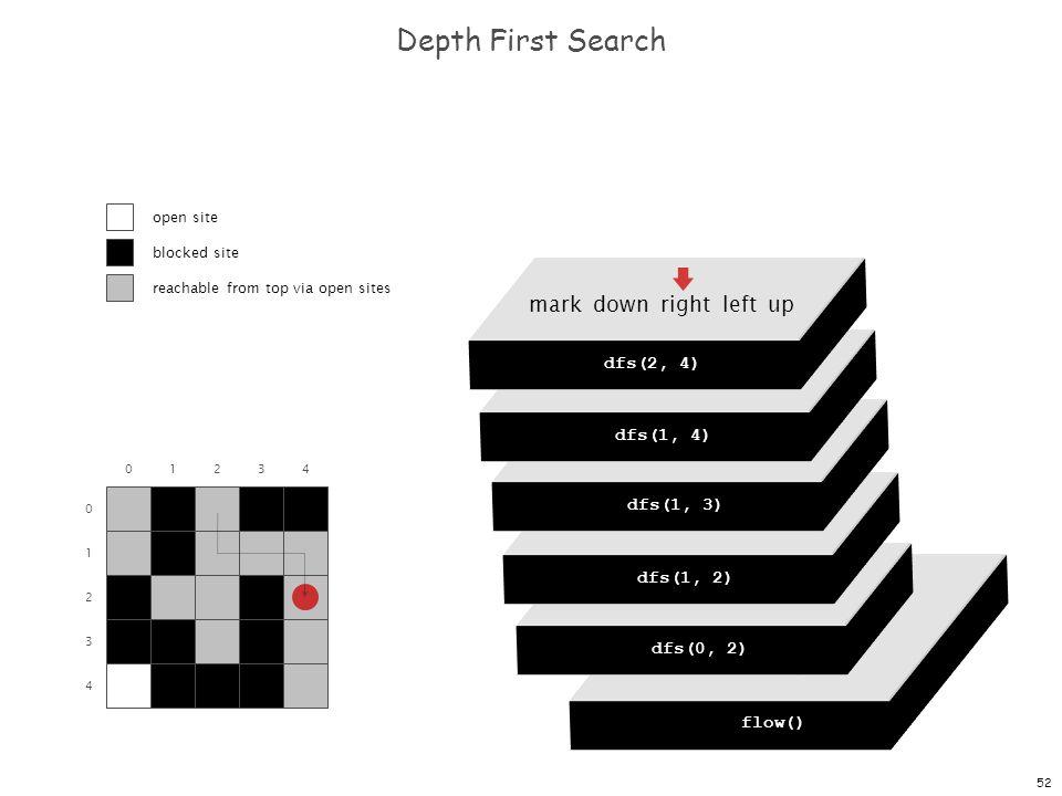 52 dfs(0, 0) dfs(0, 1) dfs(0, 2) dfs(0, 3) dfs(0, 4) Depth First Search 0 1 2 3 4 01234 flow() dfs(0, 0) mark down right left up dfs(0, 2) mark down r